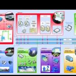 Supervisory Systems